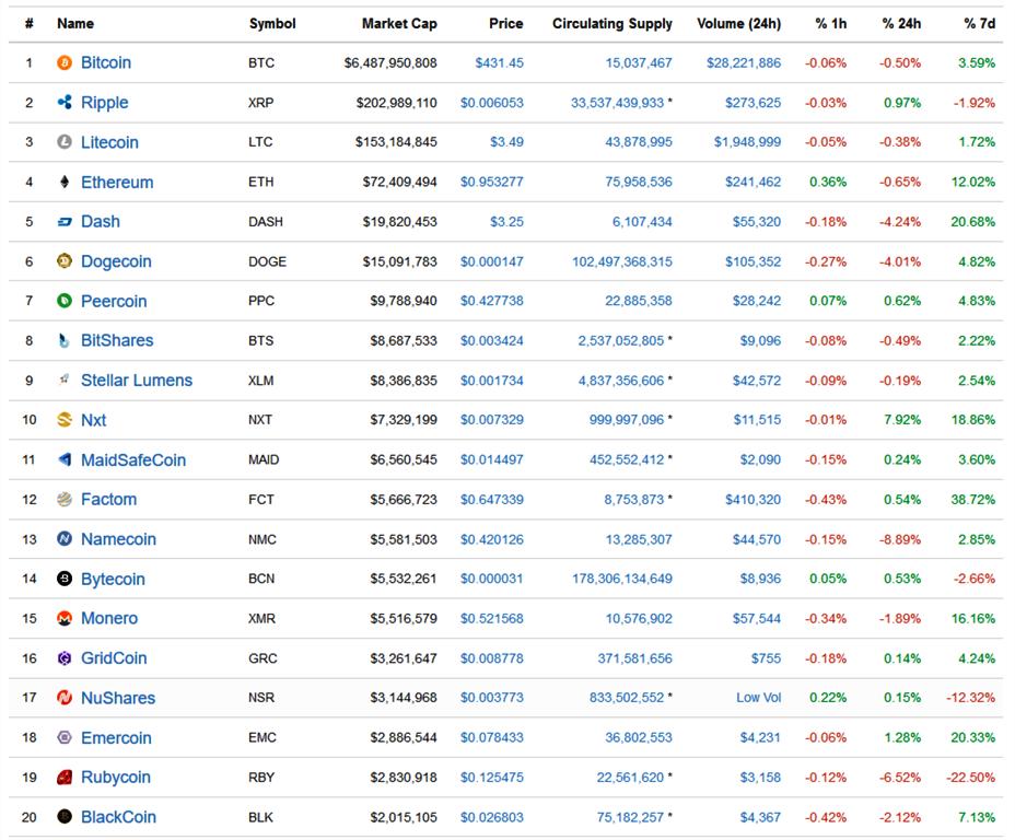 market cap top 20 cryptocurrency