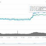 Is The Bitcoin Bull Run Back?