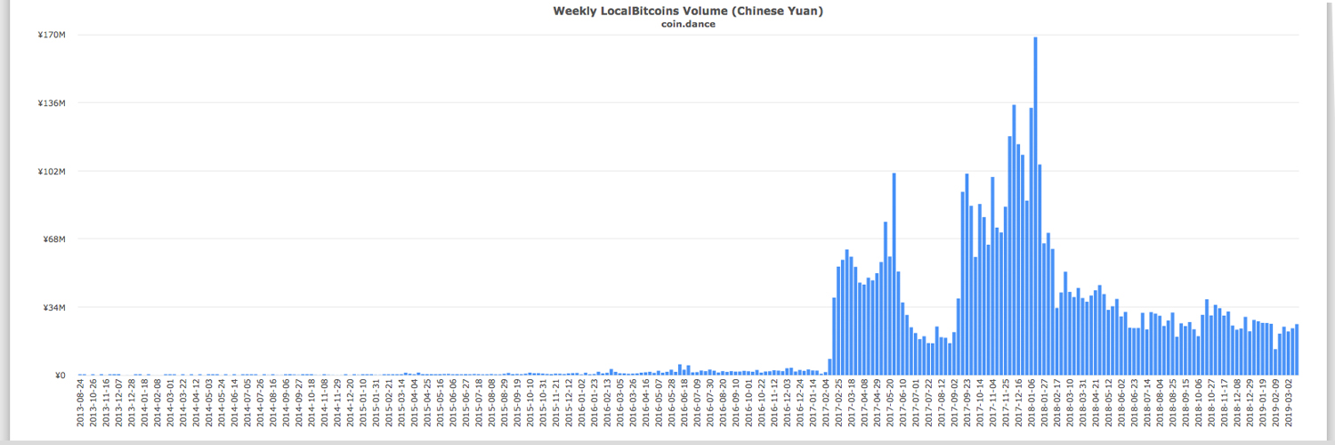 CNY Inflows Into Crypto Markets Surge After Shanghai Composite Spike