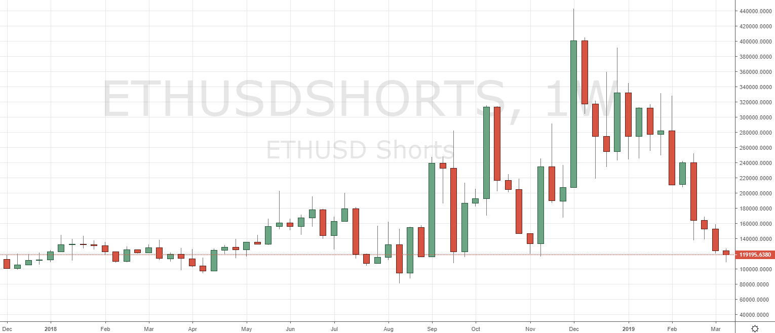 Markets Update: BTC Longs Hit New Low for 2019, ETH Longs Test ATH