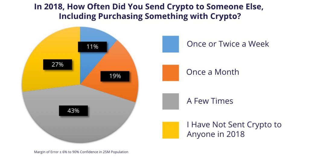 Survey: 70% of Cryptocurrency Owners Rarely Use Crypto for Payments