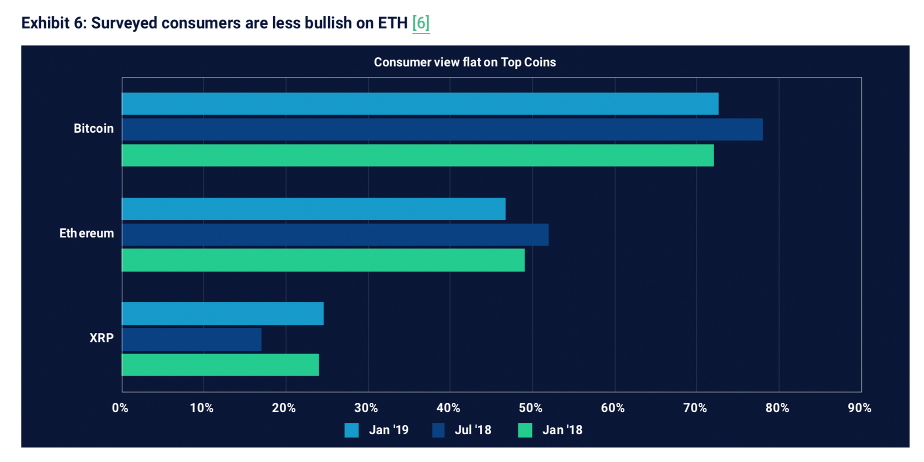 Survey Shows Consumers and Investors Remain Bullish on the Future of Cryptos
