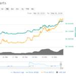 Tezos Price Surges 57% in Days as Coinbase Fuels Another Crypto Rally