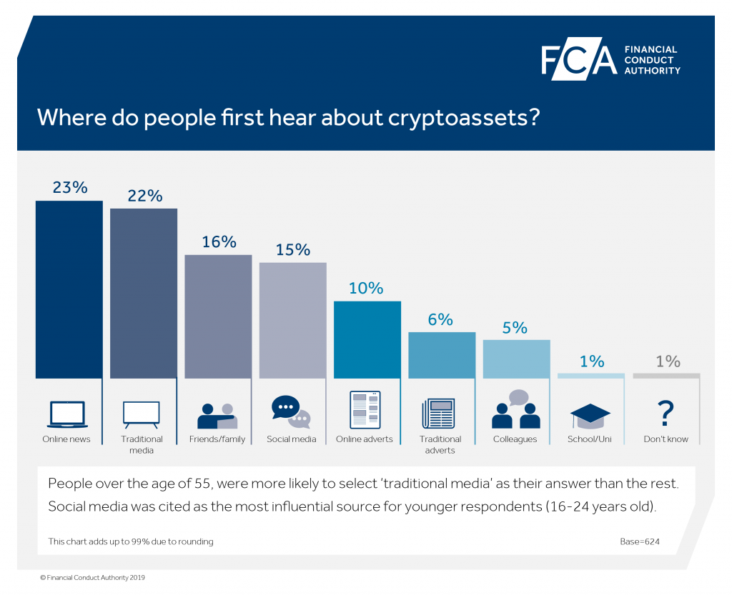 UK Regulator: 3% of Consumers Surveyed Have Bought Cryptocurrency