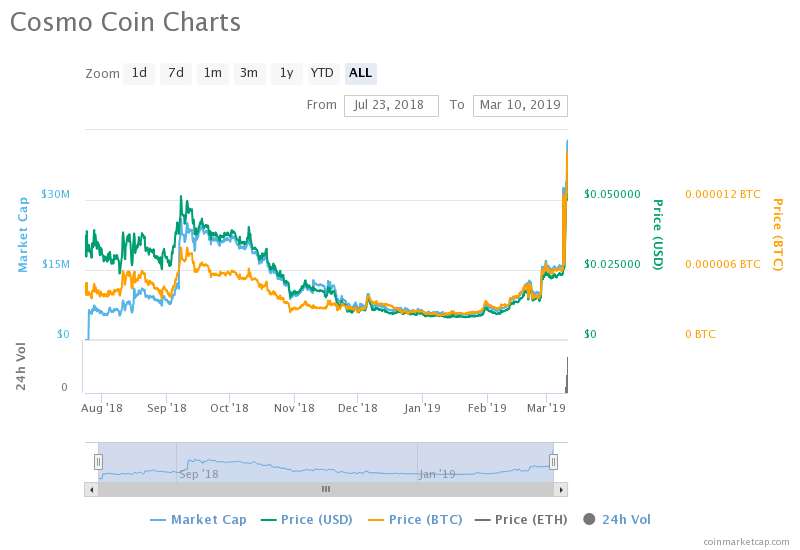 Up and Down: RVN Plateaus, ENJ and COSM Surge