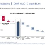 ConsenSys Pitch Deck Forecasts $100 Million Burn Rate for 2019