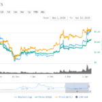 Here's Why EOS is the Hottest Crypto Bet This Week