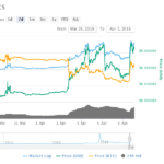 XRP Swells 13.06% in a Sharp Recovery as Ripple ETPs Take Off