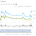Bitcoin SV (BSV) Price Spikes 33%, Gains $1 Billion From a $55 Copyright Application